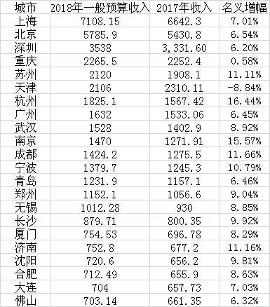 2018年地方一般公共预算收入前22名(单位:亿元)数据来源:第一财经记者据各地统计局、财政局、公开报道等整理