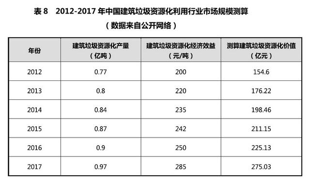 2012-2017年中国建筑垃圾资源化利用行业市场规模测算。资料来源:建筑垃圾处理行业2018年度发展报告