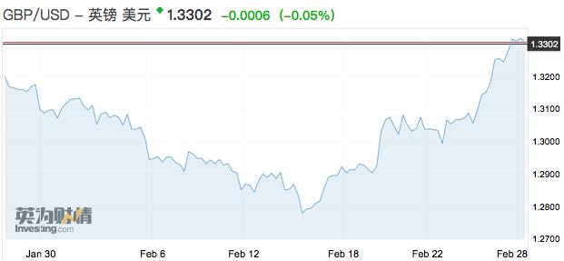 年初以来,英镑对美元、欧元已经分别上涨了约4%。