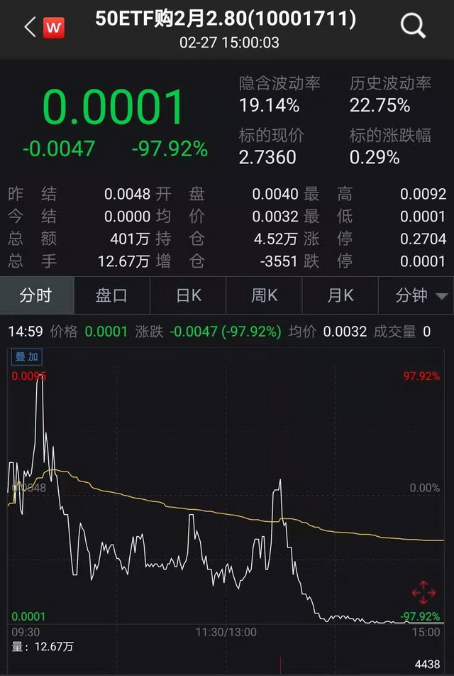 """50ETF购2月2800""期权合约2月27日收盘价(wind)"