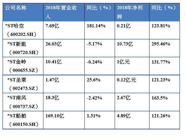 """部分申请""""摘帽""""ST公司2018年业绩情况(来源:第一财经记者据公告统计)"""