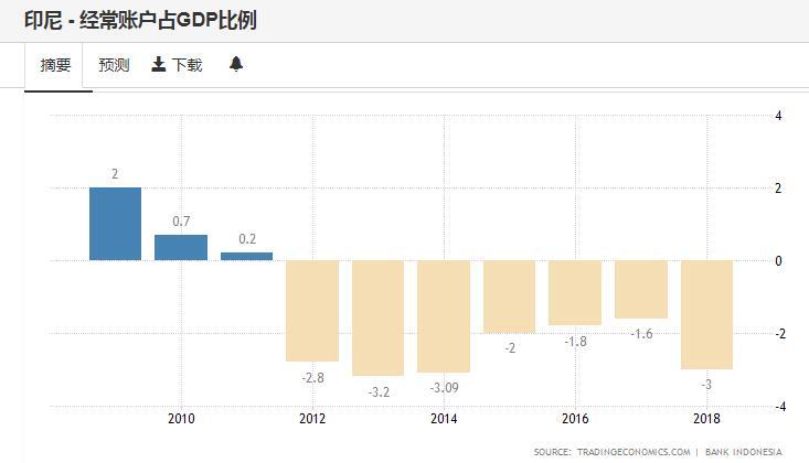 印尼经常帐户赤字高企(资料来源:印尼央行,tradingeconomics)