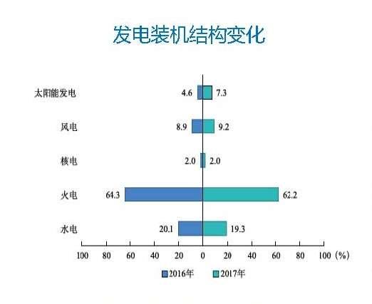 数据来源《中国电力行业年度发展报告2018》