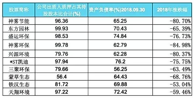 2018年10家环保上市公司股价蒸发一半。资料来源:中国环境新闻