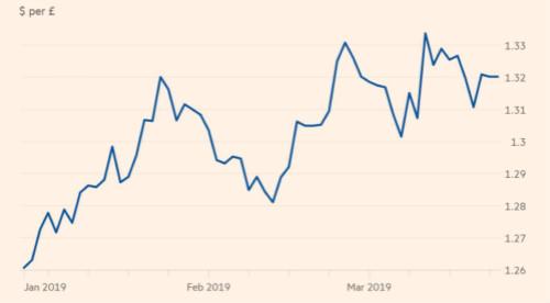 由于英国脱欧的结果不确定性依然巨大,英镑市场暗流涌动。