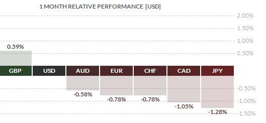 近一个月美元与其他货币表现对比
