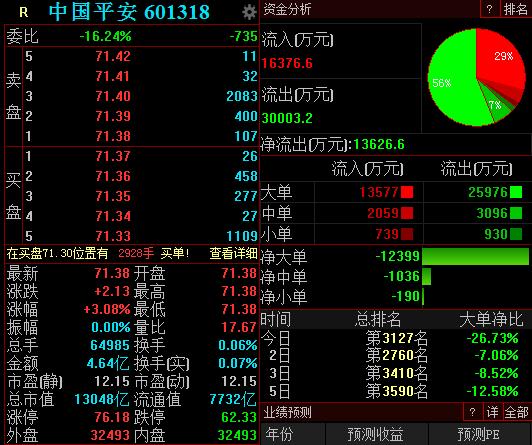 美黄金配资中国平安去年净利超千亿,AH股双双高开超3%