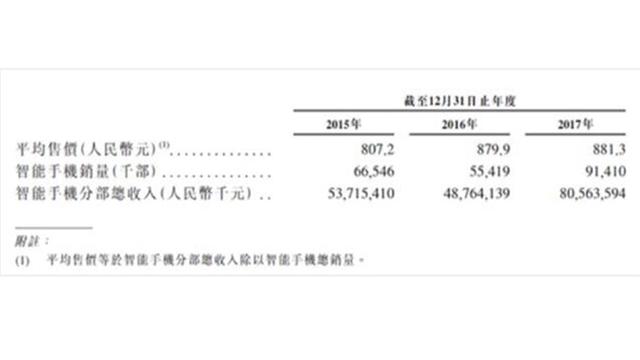 (出自小米集团Q3财报 )