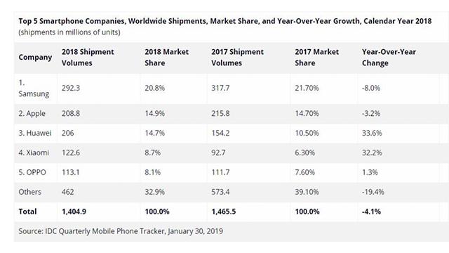 (图片来源:IDC2018年全球智能手机出货量数据报告)