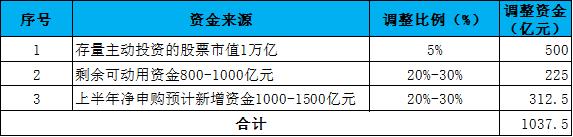 数据来源与测算:中国银河证券基金研究中心,取比例的中间值。