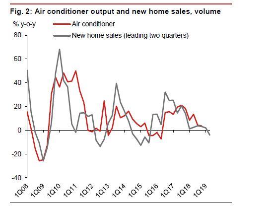 野村证券报告显示,空调销售与房屋销售密切相关