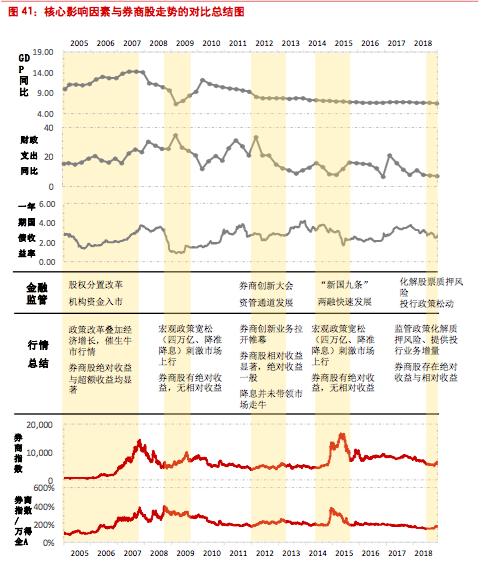 来源:东方证券研究所