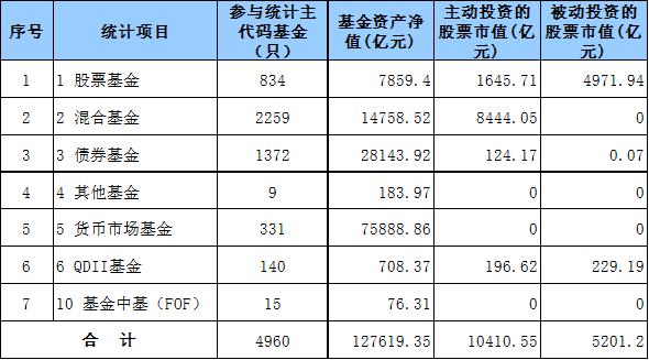 数据截止日期:2018年12月31日,数据来源:中国银河证券基金研究中心