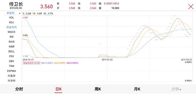 只有数名股东并采取集合竞价的侍卫长股票价格竟然能形成连续曲线