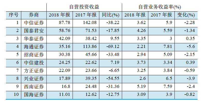 图三:部分上市券商2018年自营业务收入前十位(单位:亿元)资料来源:WIND