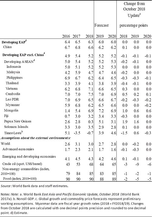 东亚太平洋地区发展中经济体: GDP 增长预测  来源:世行提供