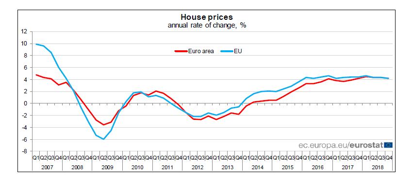 欧盟及欧元区房价季度指数