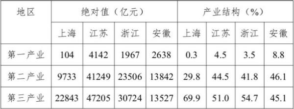 表2 2018年长三角地区三次产业增加?#24213;?#37327;结构概况
