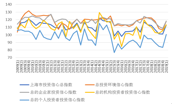 上海财经大学上海市投资者信心指数2009(1)—2019(1)各季度核心指数运行情况图