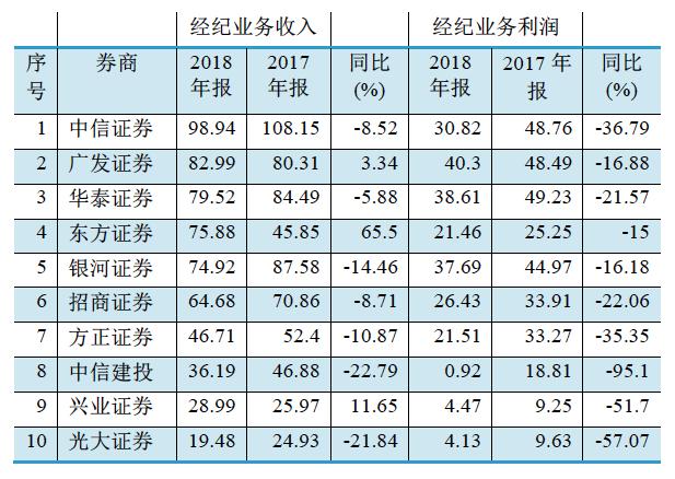 图二:部分上市券商2018年经纪业务收入前十位(单位:亿元)资料来源:WIND