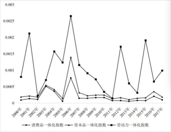 图2 ?长三角地区市场一体化指数的演变趋势