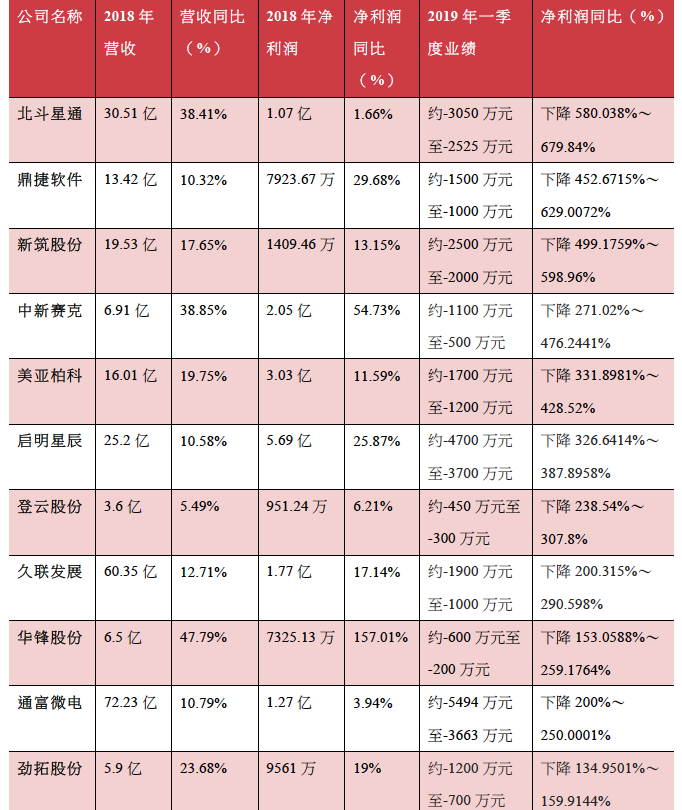 部分2018营收净利双增、2019一季报净利下滑公司(资料来源:记者据公告统计)
