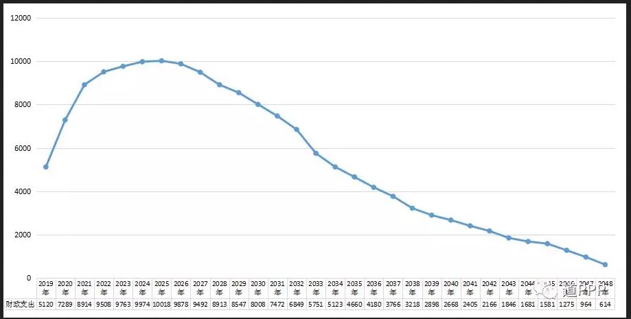2019-2048年各年度全部PPP项目支出责任总额(亿元)