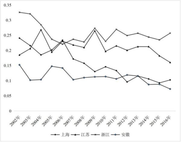 图4 长三角地区研究与开发机构和高等学校R&D经费中企?#24213;?#37329;比重的演变趋势
