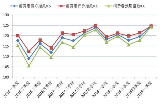 2016年第一季度至2019年第一季度上海市消费者信心指数及其构成