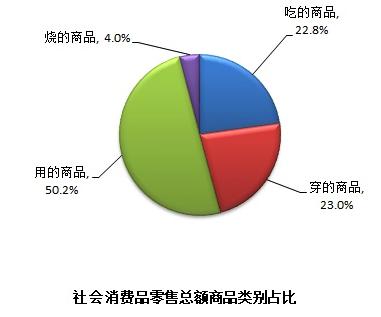 来源:上海统计局