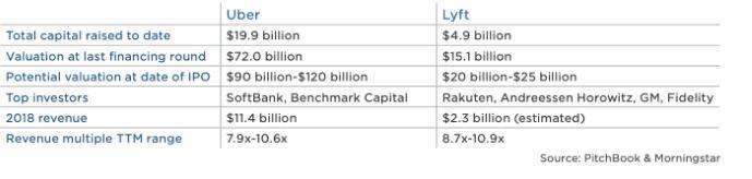 Lyft与Uber财务状况对。比(原料来源:PInchbook,晨星)