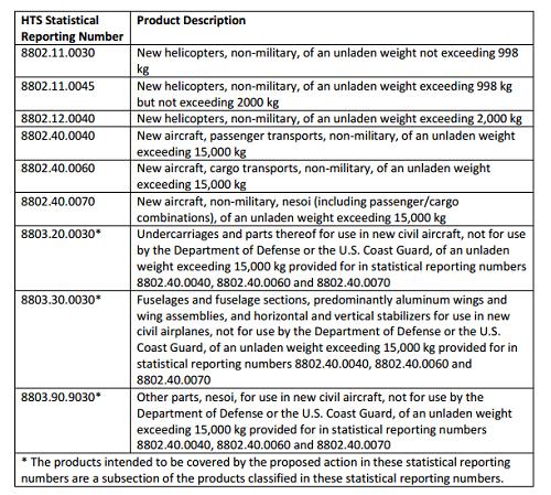 USTR惩罚性关税清单第一部分:直升机,飞机零件等  来源:USTR清单