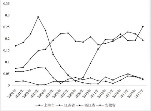 图7 ?长三角地区省际贸易依存度的演变趋势