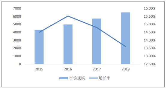 中国智慧城市市场规模(单位:亿元) 来源:智研咨询