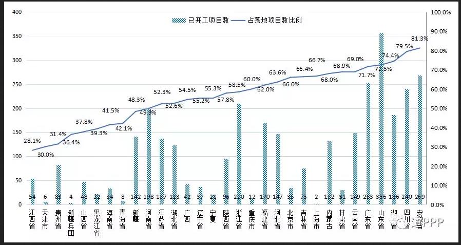 截至一季度末各地开工项目数及占落地项目数比例  数据来源:财政PPP中心(下同)