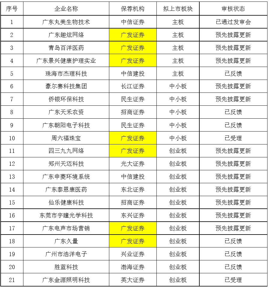 """正中珠江""""殃及""""范圍擴大:科創板3家中止審核,證監會排隊還有21家!"""