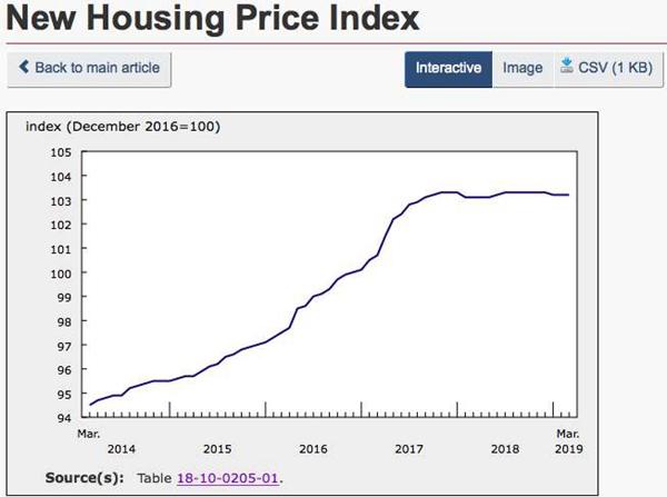 加拿大新房价格指数