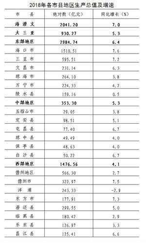 海南2018年各地GDP统计。来源:海南统计局