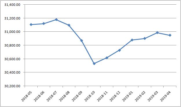 外汇储备结束五连升小幅下降(单位:亿美元)