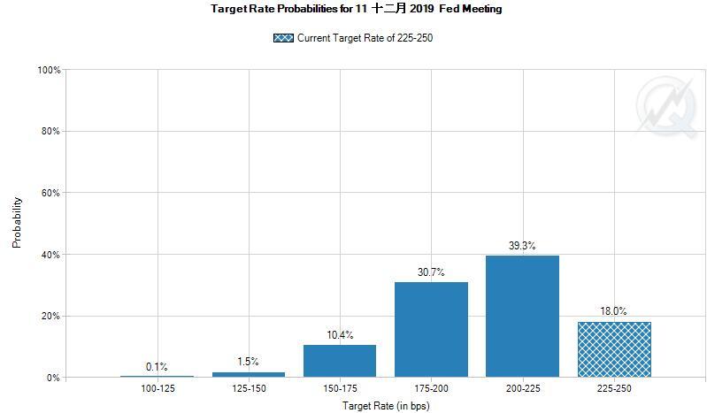 美联储年内降息两次及以上的概率升至43%(原料来源:CME FedWatch)