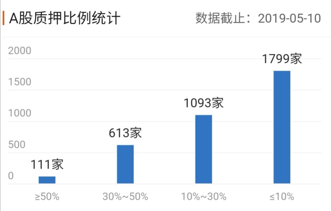A股股权质押比例(资料来源:东方财富)