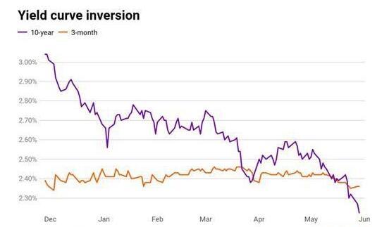 """3个月期美债与10年期美债""""倒挂""""水平不息上升(原料来源:FactSet)"""