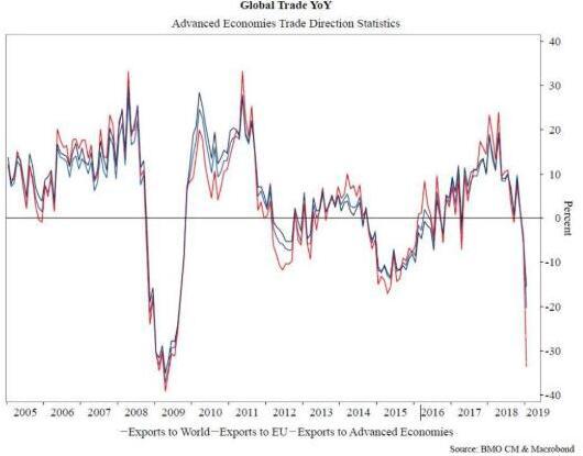 全球贸易出口周围逼近金融危机以来矮点(原料来源:BMO,IMF)