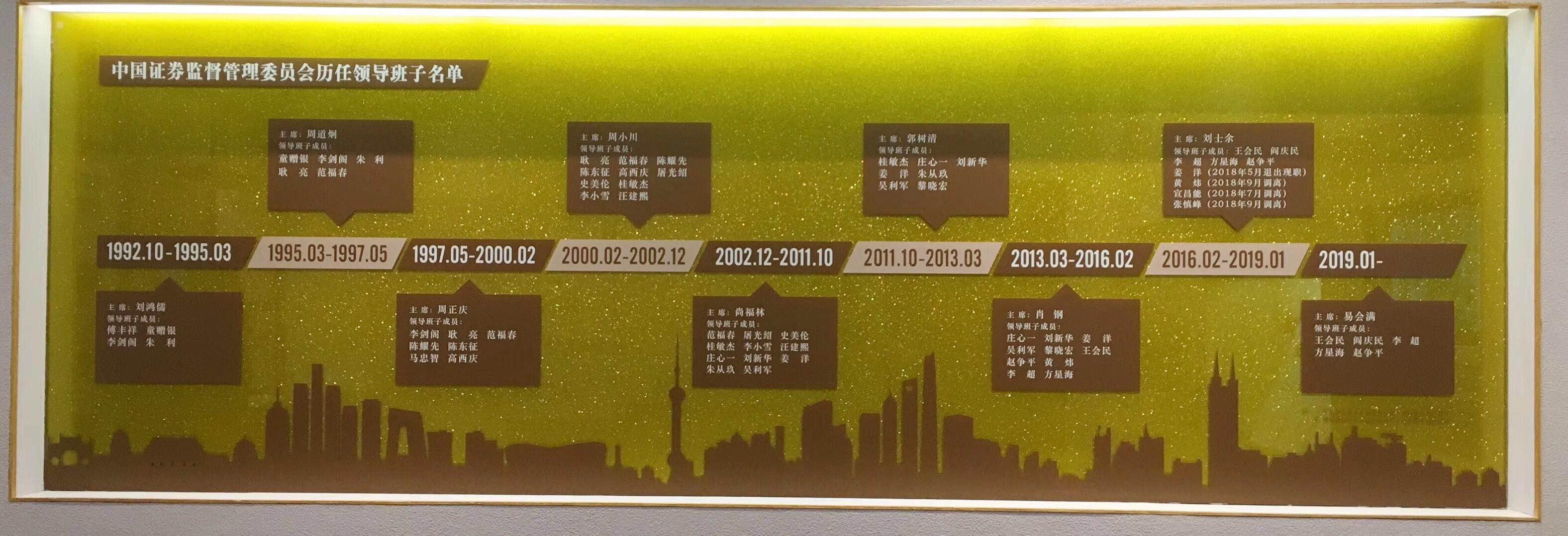 中国证监会历任主席,第一财经记者摄于中国证券博物馆