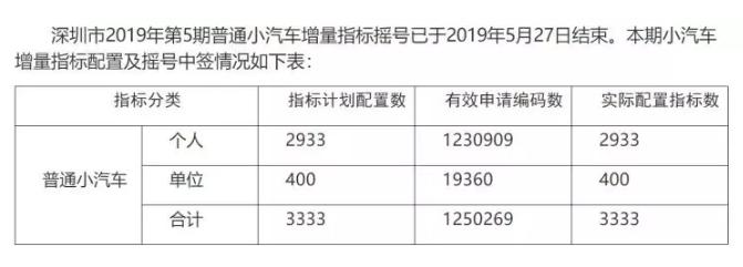 深圳小汽车增量控制