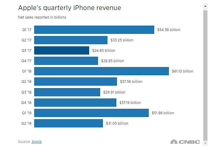 苹果近两年季度营收状况(原料来源:CNBC)