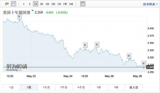 全球债券收益率创新低,衰退红灯闪烁!