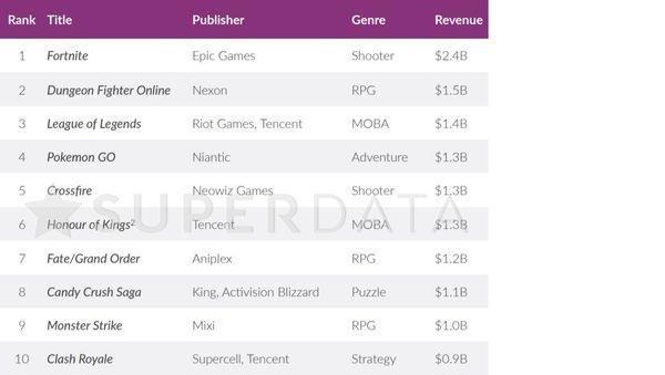 免费游戏《堡垒之夜》以24亿美元的收入创造了历史最高年收入记录。来源:SuperData