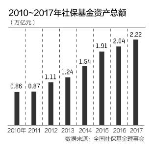 """全国社保基金驶上""""扩容""""快车道 200亿起步到3万亿"""