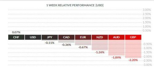 本周英镑将今年前两个月涨幅回吐了2/3